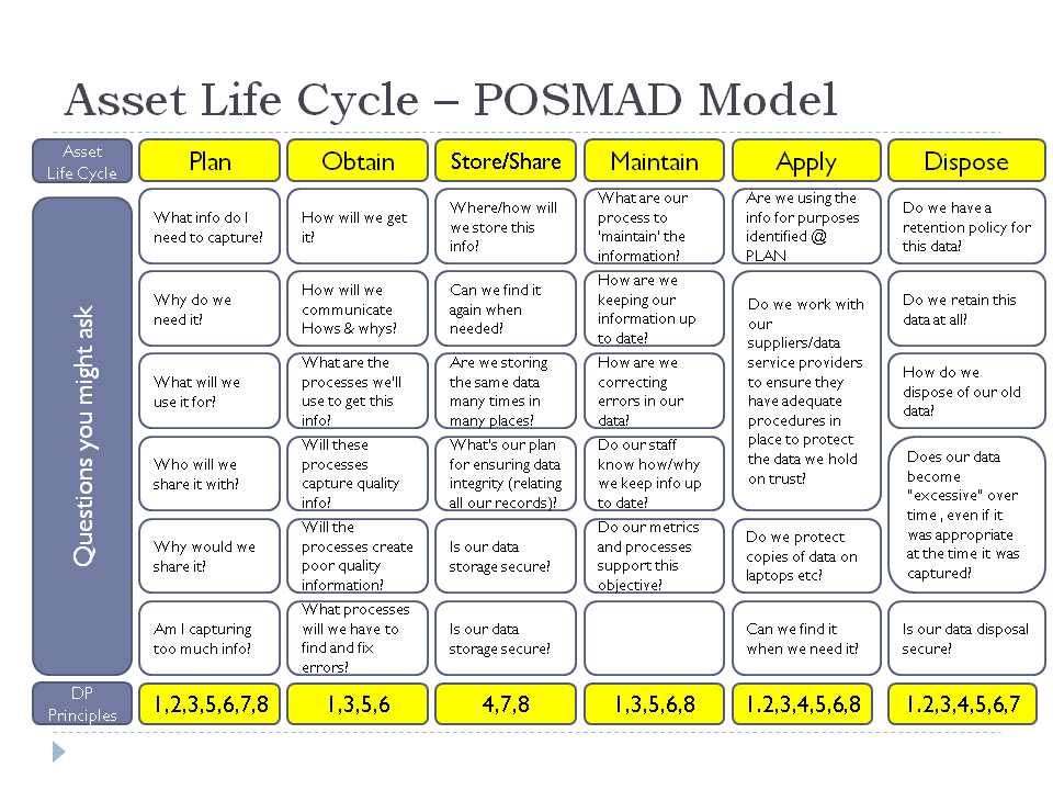 Diagram showing POSMAD model and some example questions which might be asked at each stage in life cycle